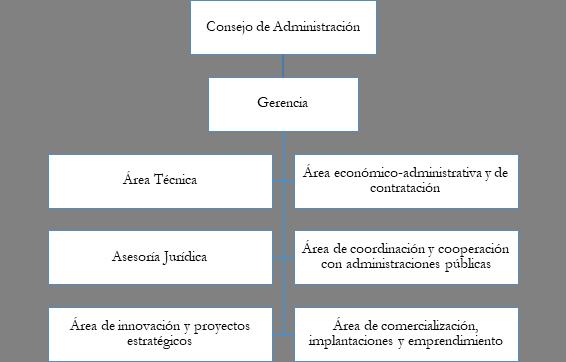 Organización Parque Tecnológico de Fuerteventura